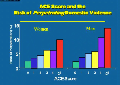 Men and women with 4 or more ACEs were about 3 times as likely to develop chronic depression as people with none.